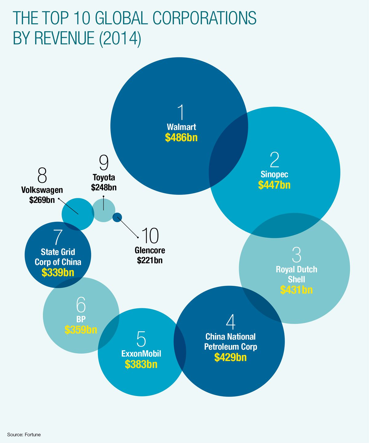 The top 10 global corporations by revenue